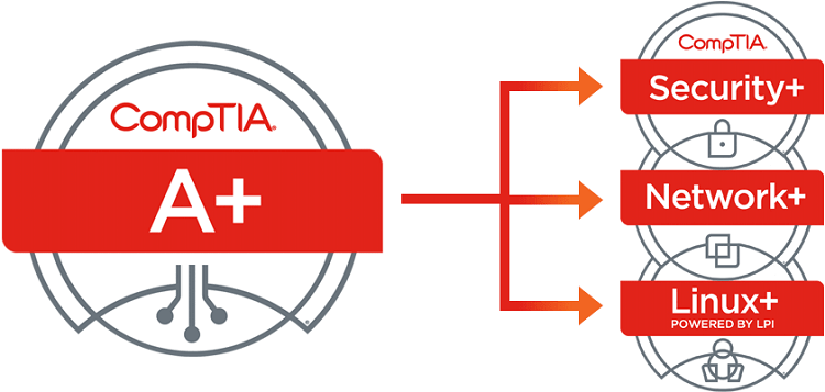 Buy CompTIA Linux+ Certification, Buy CompTIA A+ Certification, Buy CompTIA Certification, Buy CompTIA A+ Certificate, CompTIA A+ exam