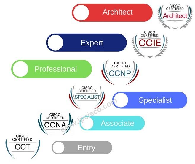 CCNP certification cost, CISCO Certification, CCIE Enterprise Infrastructure, CCIE Collaboration, CCNP DATA Centre, CCNP Security, CCNP cert